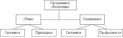 Курсовая работа Техническое обеспечение автоматизированных  В состав программного обеспечения входят общесистемные и специальные программные продукты а также техническая документация рис 1 1