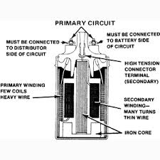 ignition system cutaway view of a conventional coil
