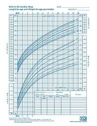 Growth Charts Baby Boy File Cdc Growth Chart Boys Birth To 36 Mths Cj41c017 Pdf Baby Fun