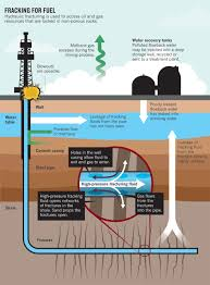 hydrofracking water well. Brilliant Well Fracking Wells In Western Wyoming In Hydrofracking Water Well