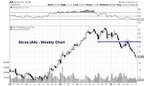 Aa Stock Chart Alcoa Stock Aa Deeply Oversold Into 2q Earnings Report