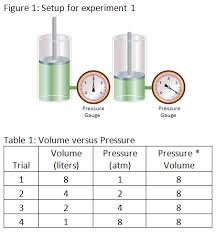 What Is Volume In Science Act Science Practice Test 2 High School Test Prep