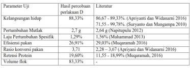 Maybe you would like to learn more about one of these? Review Jurnal Pertumbuhan Udang Vaname Litopenaeus Vannamei Yang Dikultur Pada Sistem Bioflok Dengan Penambahan Probiotik