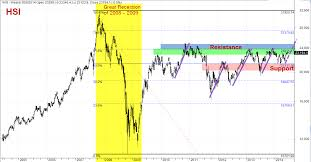 Hsi Stock Chart Hsi Stock Market Index Lenscrafters Online Bill Payment