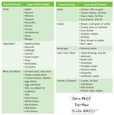 Acid Reflux Diet Chart Pin On Low Acid