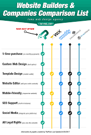Wordpress Comparison Chart Thepixel Wix Weebly Squarespace Wordpress Website