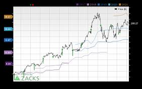 Wcg Price Chart Wellcare Health Plans Wcg Earnings Expected To Grow