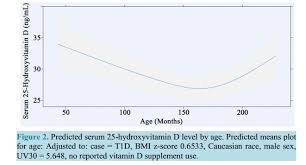 25 Hydroxyvitamin D Level Chart T1 Diabetes Associated With Low Vitamin D Nov 2014