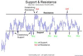 Support And Resistance Technical Analysis