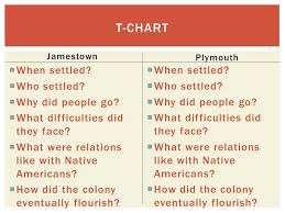 Jamestown And Plymouth Comparison Chart Plymouth Colony Vs Jamestown