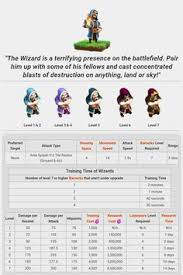 Clash Of Clans Troop Chart 34 Best Clash Of Clans Upgrades Images In 2019 Clash Of