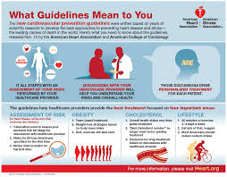 What Guidelines Mean To You Infographic American Heart