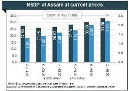 Assamese Flower Chart About Assam Tourism Industries In Assam Agriculture