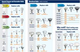 Bulb Chart Light Bulb Replacement Guide