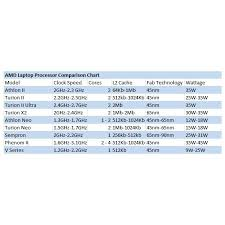 Notebook Processor Comparison Chart 48 Prototypical Cpu Ranking Chart