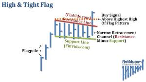 High Tight Flag Chart Pattern Video Of Flag Chart Pattern Plus High And Tight Flag