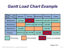 Short Term Scheduling Ppt Download