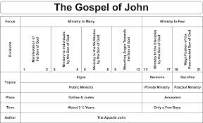 35 Expert Harmony Of The Gospels Chart Pdf