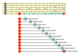 Guitar Notes Chart The Ultimate Guide In Understanding Guitar Intervals