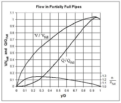 Pvc Pipe Gravity Flow Rate Chart Partially Full Pipe Flow Calculator And Equations