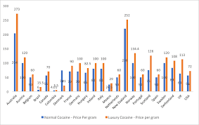 Street Drug Prices Chart Why Better Quality Higher Purity Cocaine Is Not Always