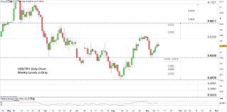 Tl Usd Chart Turkish Lira Price Forecast Usd Try Nearing The Next Test