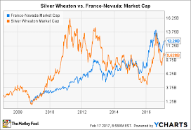 How Franco Nevada Caught Up To Silver Wheaton The Motley Fool