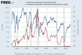History Of Fed Interest Rates Chart What Is The Federal Short Term Interest Rate Pay
