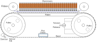 Image result for band Printer