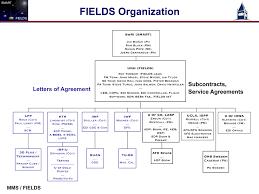 Swri Org Chart Mms Fields Team