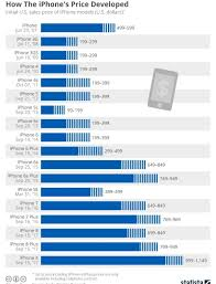 Iphone Pricing Chart Iphone A Pricey And Profitable Product Line Dominant Part