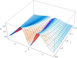axioms free full text operational approach and solutions of hyperbolic heat conduction equations html