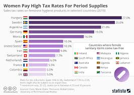 2019 Tax Chart Chart Women Pay High Tax Rates For Period Supplies Statista
