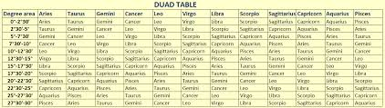 Duad Compatibility