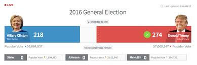 presidential elecion results your 2016 presidential election results by the minute