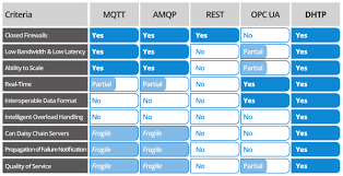 iot protocols skkynet iiot protocol comparison
