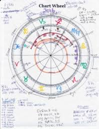Astrological Natal Chart Wheel Chart Consultations Kelly Surtees Astrology