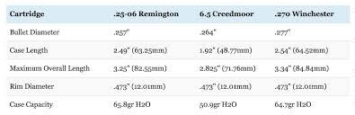 25 06 Vs 6 5 Creedmoor Vs 270 The Results Might Surprise