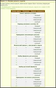 Наука и Образование научно техническое издание  Фрагмент алгоритма формирования комплексной оценки по результатам решения учащимся контрольной работы