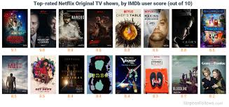 popular tv shows on netflix. netflix is responsible for creating six shows in imdb\u0027s top 100 tv of all time chart. popular tv on n