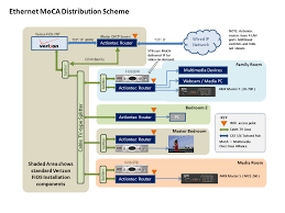 moca network wiring diagram moca image wiring diagram moca ethernet over coax for your multimedia devices mark on moca network wiring diagram
