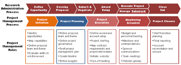 Project Management Office Pmo Research Admin