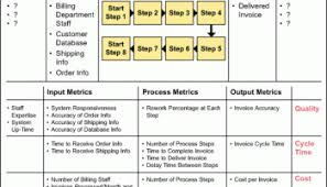 Thought Process Map For Six Sigma What Why And How Isixsigma