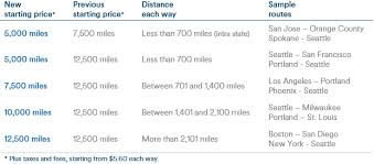 Alaska Mileage Chart New Alaska Award Chart Just Keeps Getting Better Points
