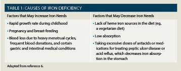 Iron Supplements Treating Iron Deficiency Anemia