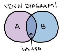 A Ub Venn Diagram 2011 Advanced Math 1st Hour Venn Diagrams