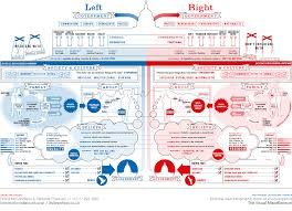 Left Right Chart Left Vs Right Us Information Is Beautiful