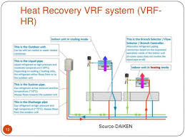 variable refrigerant flow(vrf) ppt Compressed Air Piping Diagram heat recovery vrf system (vrf hr) 13 source daiken