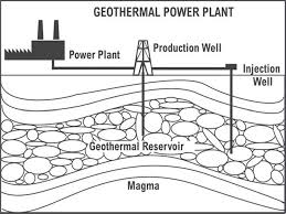 similiar geothermal energy power plant diagram keywords helping the environment stay green reese geothermal powerplant diagram