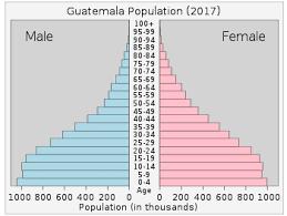 Guatemala Religion Chart Demographics Of Guatemala Wikipedia